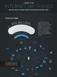 "Intel's ""Guide to IoT"" infographic"