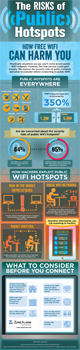 "ZoneAlarm infographic: ""The Risks of Public Hotspots: How Free WiFi Can Harm You"""